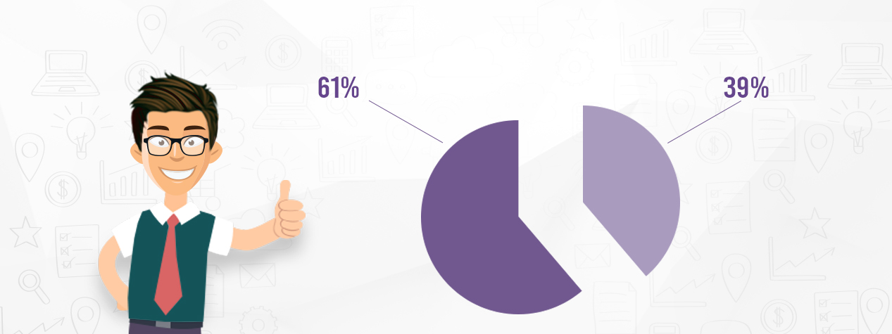 61% of marketers admit that improving SEO