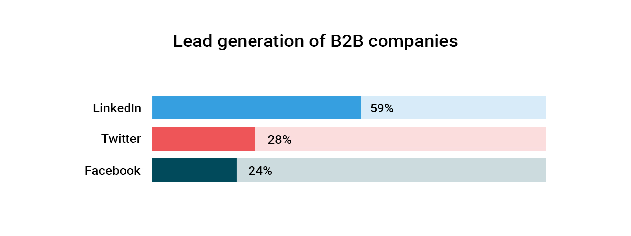65% of B2B companies have reported