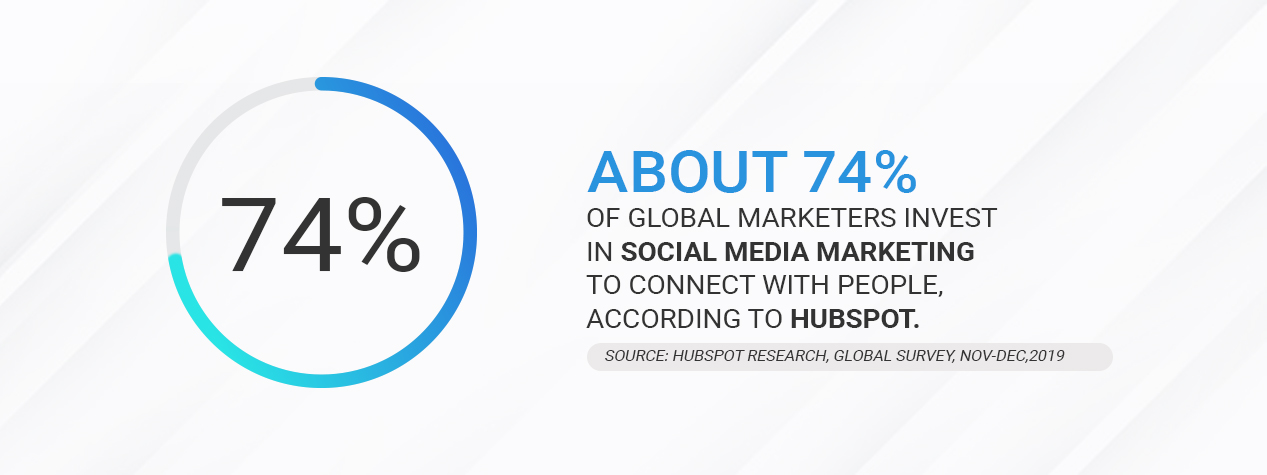 About 74% of global marketers