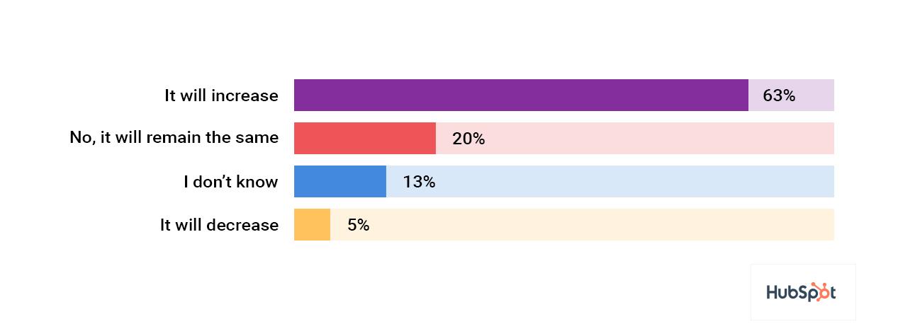 In a 2018 survey