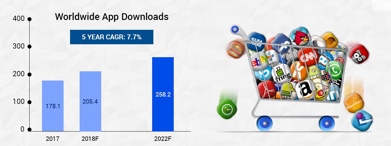 World Wide App Downloads