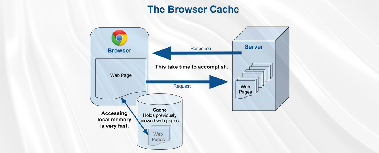 Enable Caching in Browser
