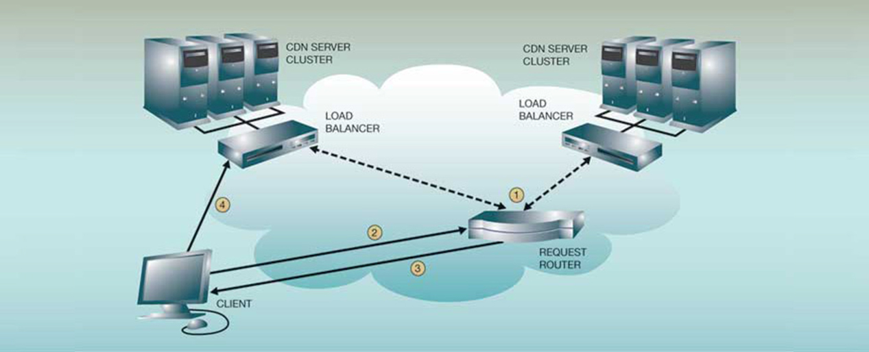 Go with Smart Hosting on a CDN (Content Delivery Network)