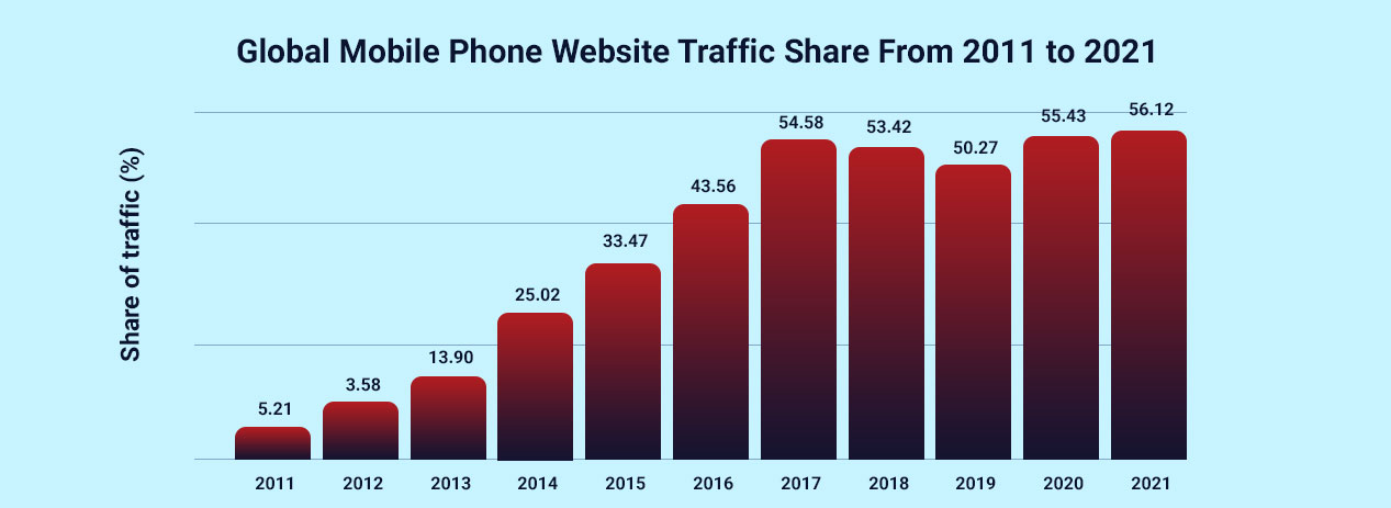 Global-Mobile-Phone-Website-Traffic-Share-From-2011-to-2021
